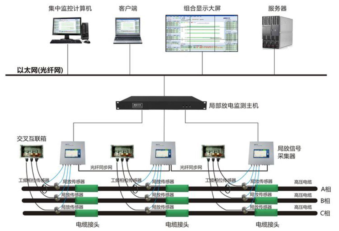 高压电缆局部放电在线监测系统