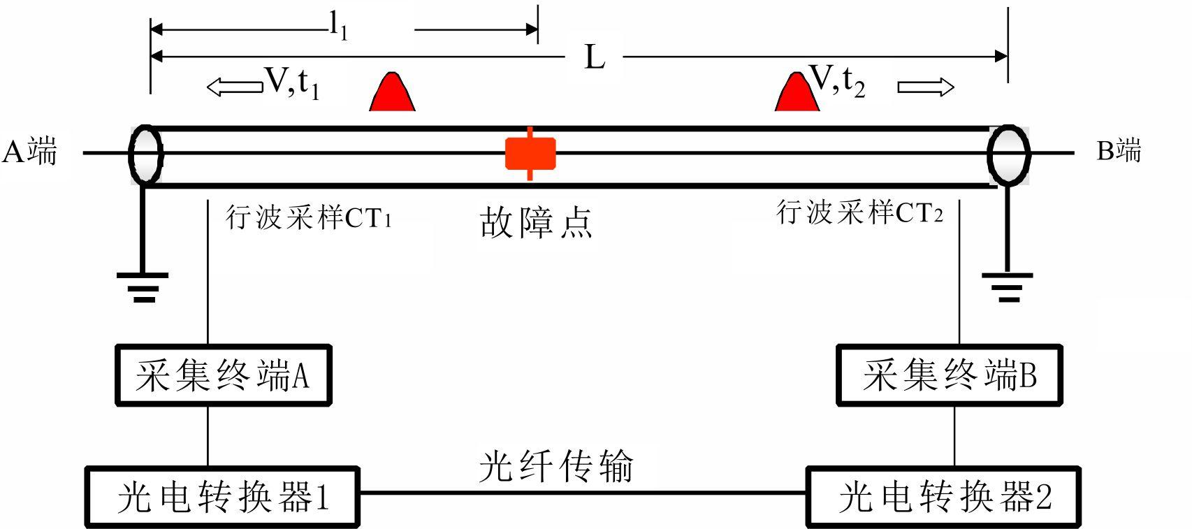 高压电缆在线双端故障定位系统